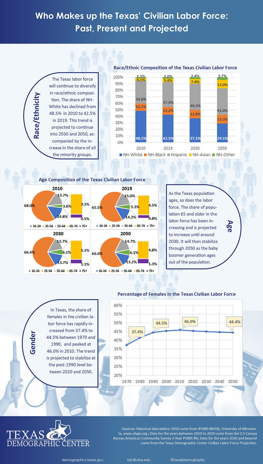 One Page Inforgraphic of Labor Force Projection