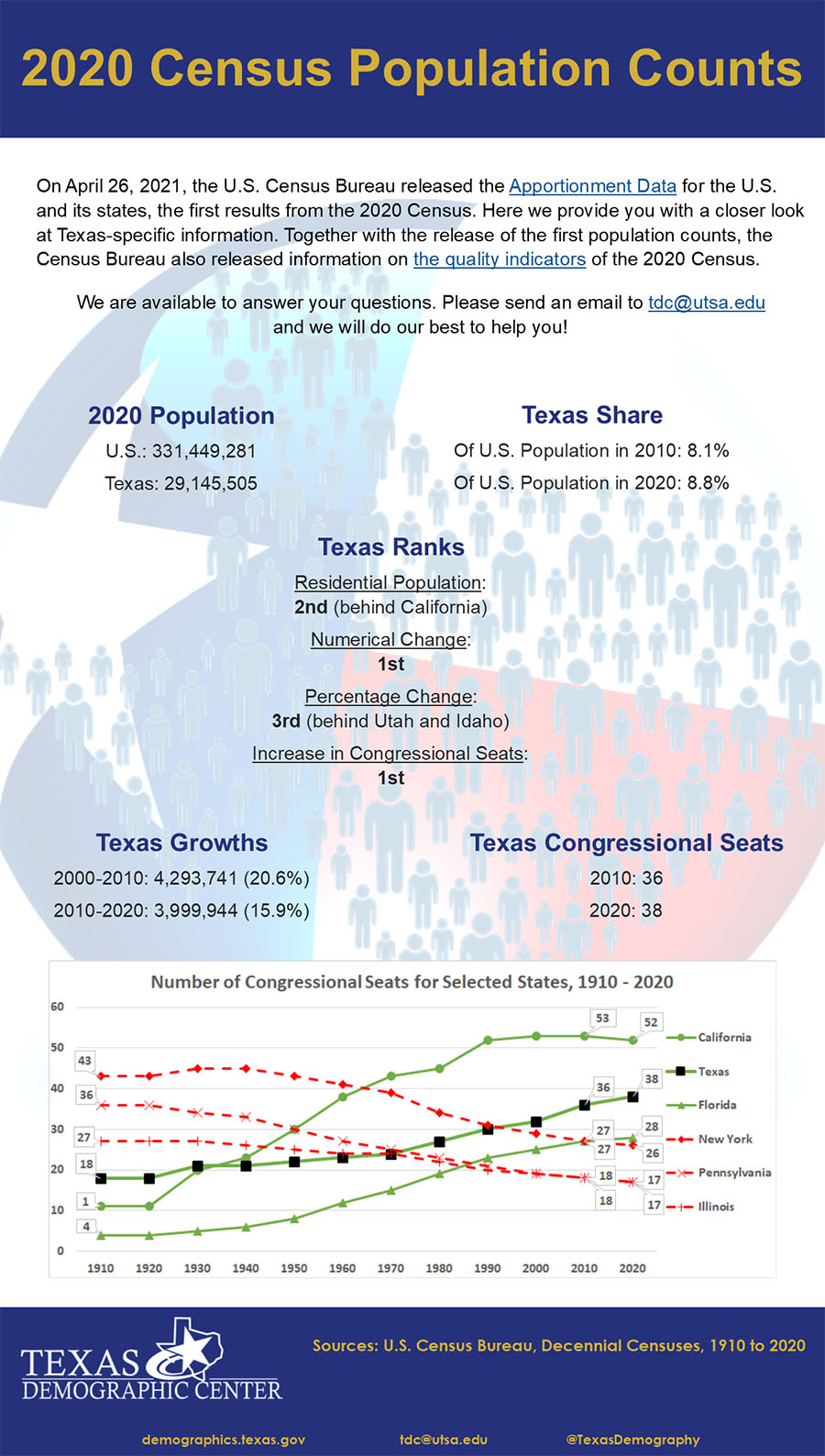 One Page Inforgraphic of 2020 Census Apportionment