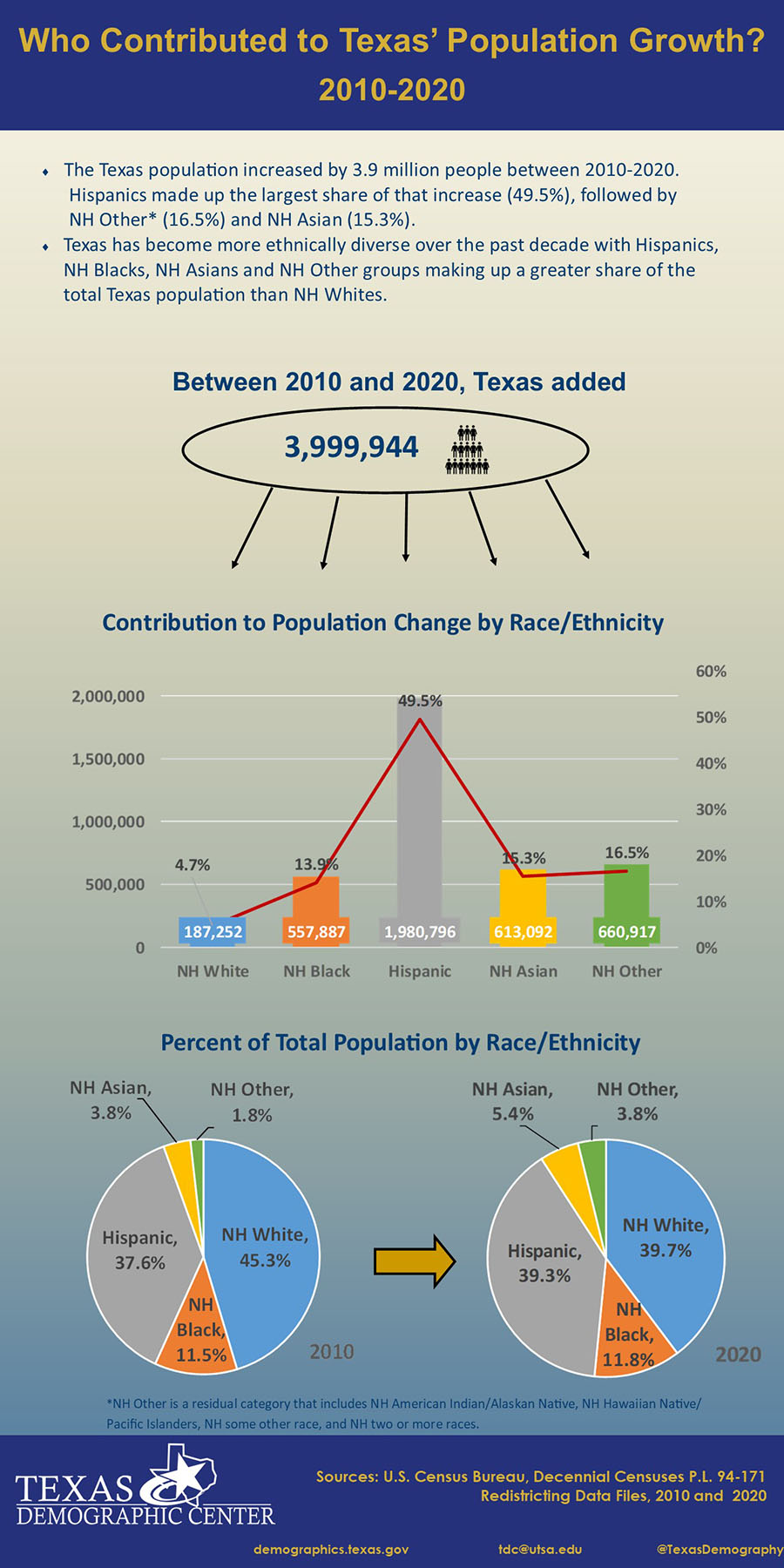 One Page Inforgraphic of Who Contributed to Texas' Population Growth? 2010-2020