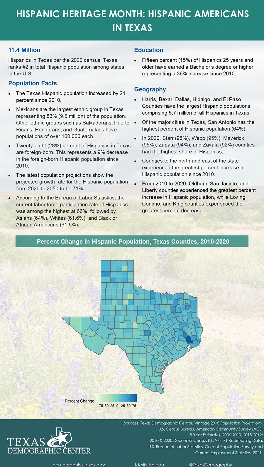 One Page Inforgraphic of Hispanic Heritage Month: Hispanic Americans in Texas