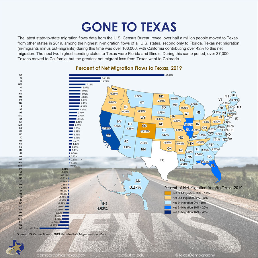 One Page Inforgraphic of Texas Net Migration